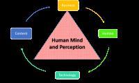 Student Works (Undergraduate, Postgraduate, and PhD): Perceptive Informatics – Visualisation, Interactive Media, User-Experience