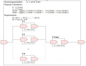 Fault Tolerant Design of Information Systems [Frequentis AG]